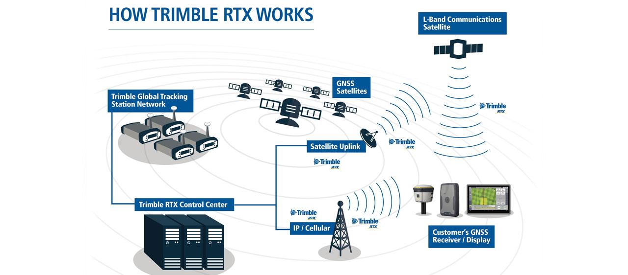 Fonctionnement de la technologie trimble RTX